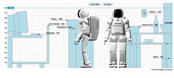 ASIMO size